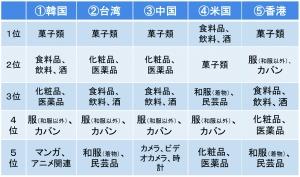 訪日外国人が日本で購入した物品 出所 : 観光庁「訪日外国人消費動向調査